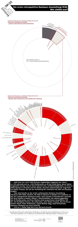 Infografik: Die erste retrospektive Bauhaus-Ausstellung 1938: Wer stellte aus?